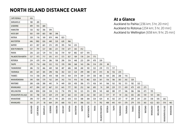 North Island Distance Chart
