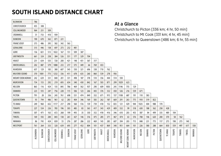 South Island Distance Chart